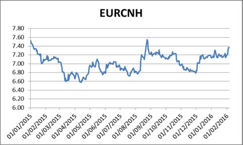 Evolution historique des parités USD/CNH et EUR/CNH depuis 2015