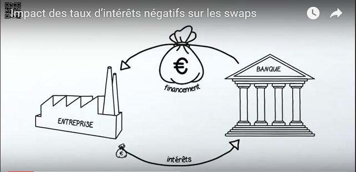 Gestion risques : Impact inattendu des taux d'intérêts négatifs sur les swaps