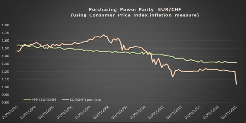 Que faire après la fin du taux de plancher EUR / CHF ?